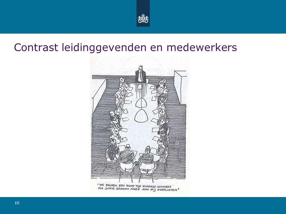 Contrast leidinggevenden en medewerkers