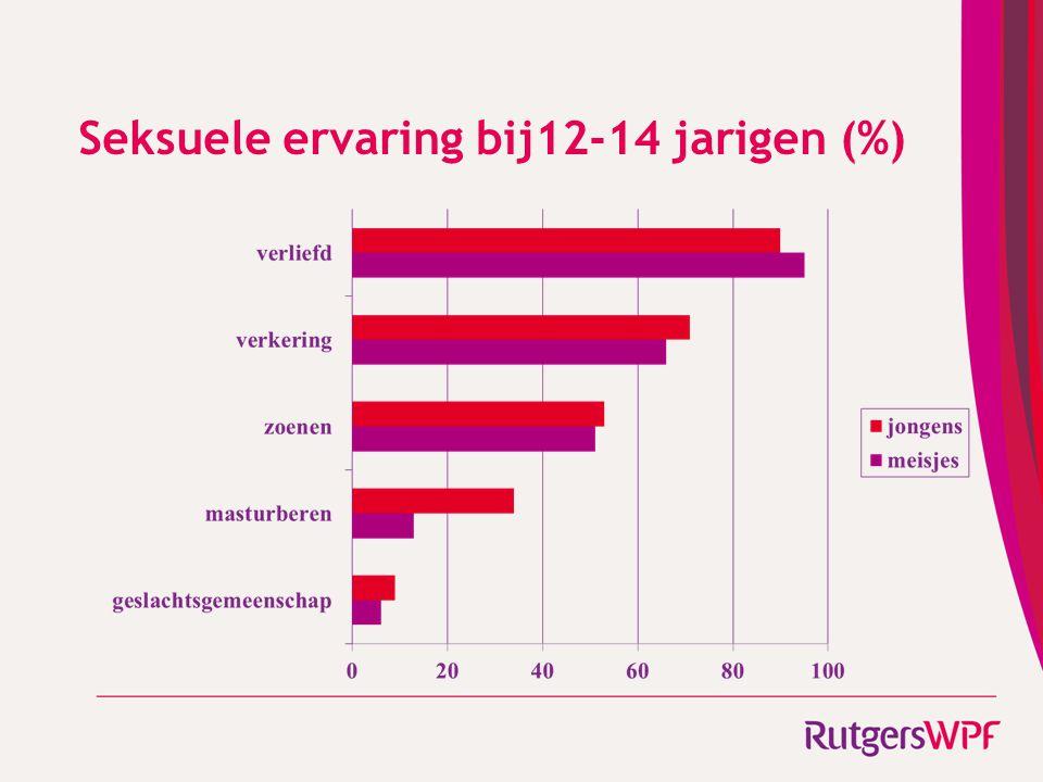 Seksuele ervaring bij12-14 jarigen (%)