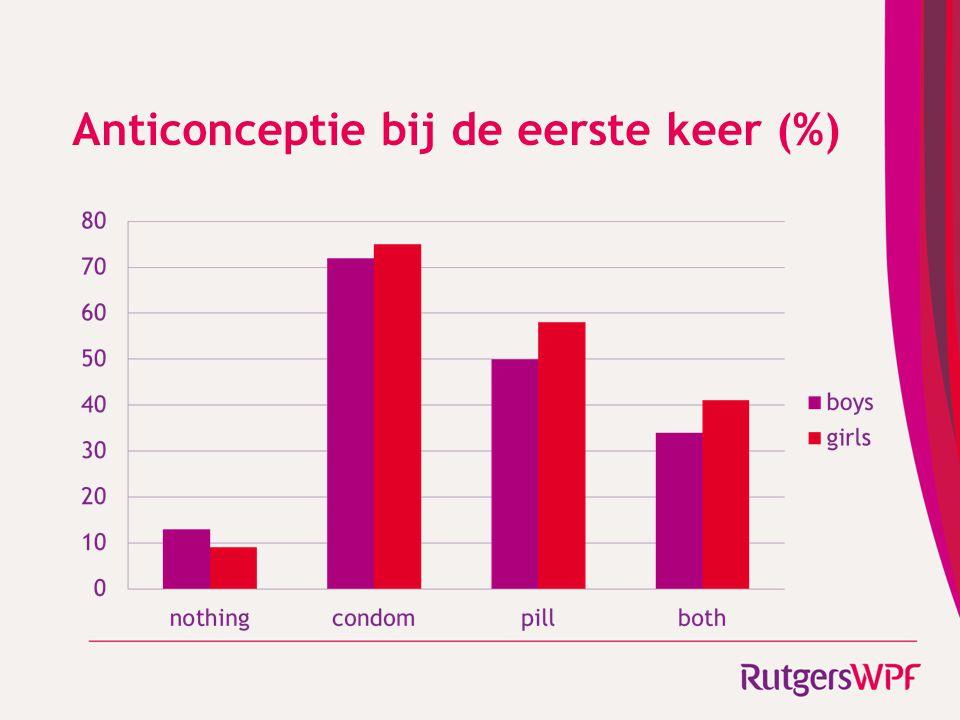 Anticonceptie bij de eerste keer (%)