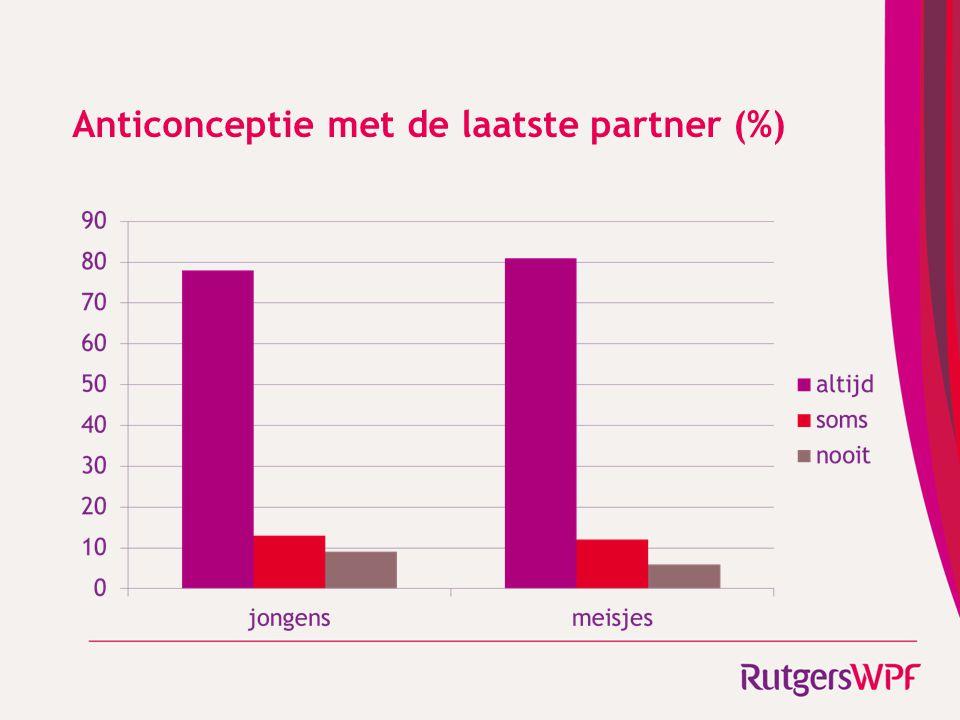 Anticonceptie met de laatste partner (%)