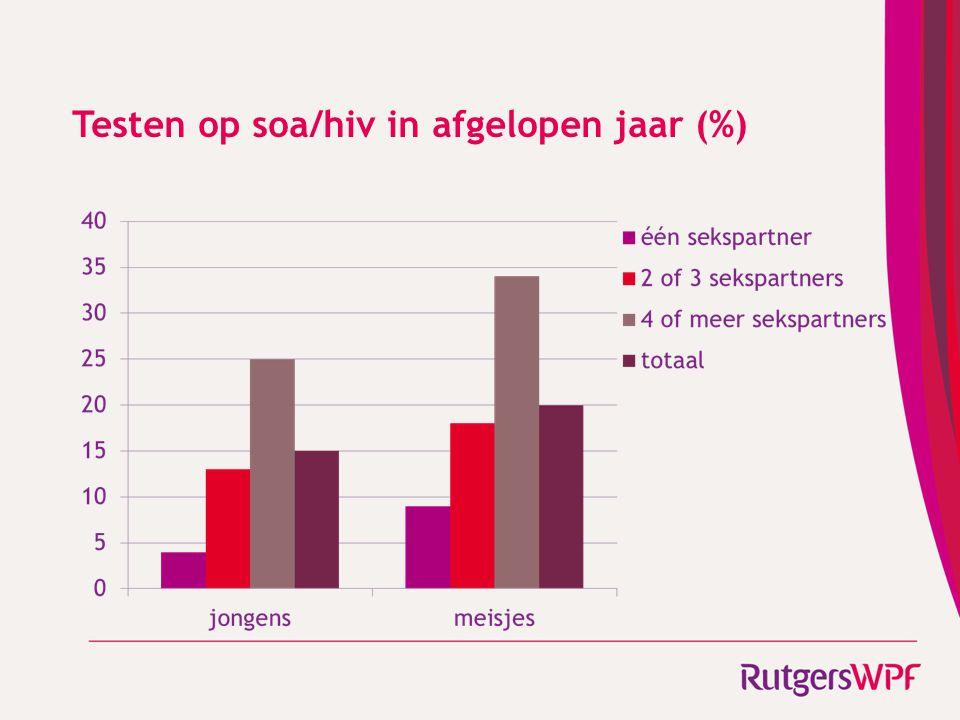 Testen op soa/hiv in afgelopen jaar (%)
