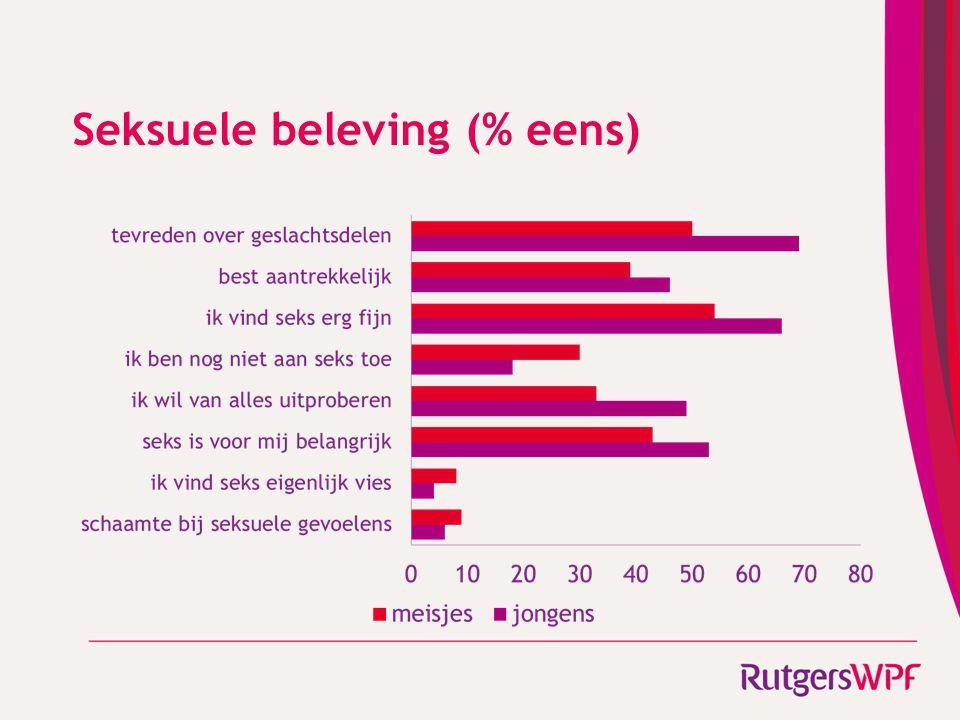 Seksuele beleving (% eens)