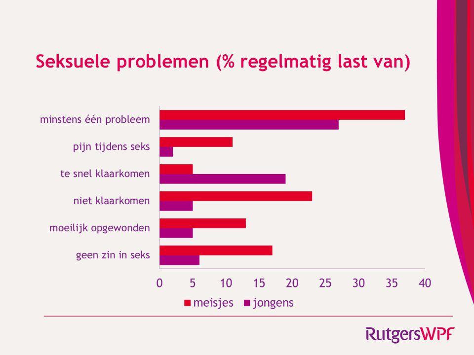 Seksuele problemen (% regelmatig last van)