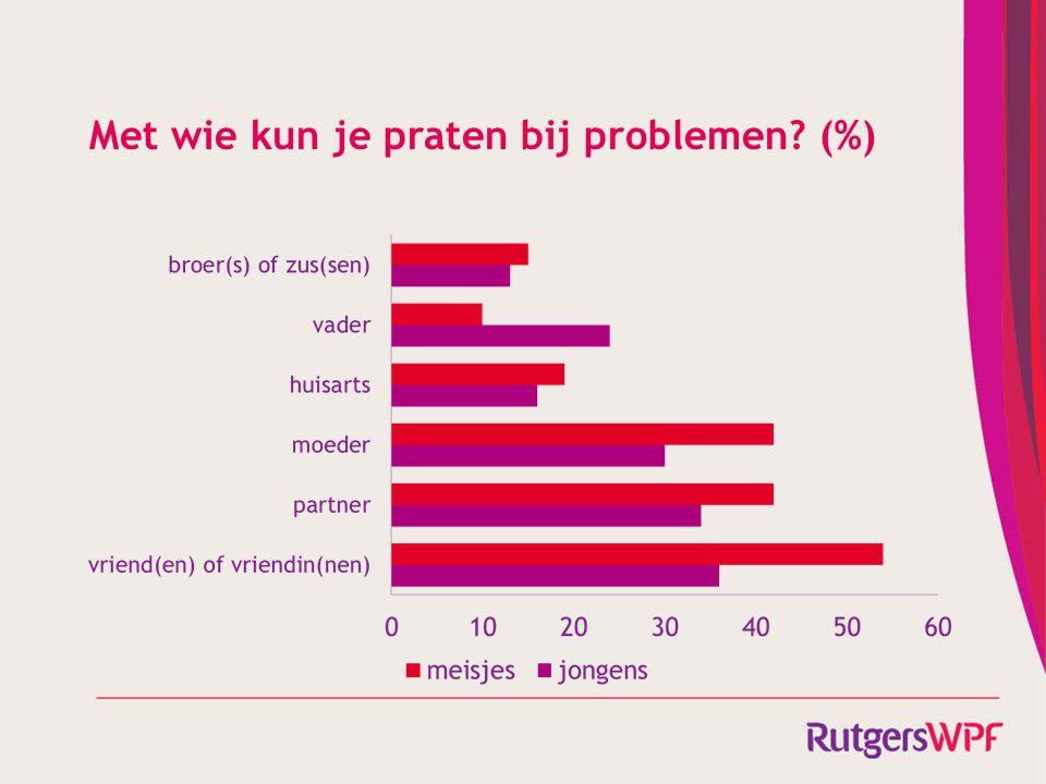 Met wie kun je praten bij problemen (%)