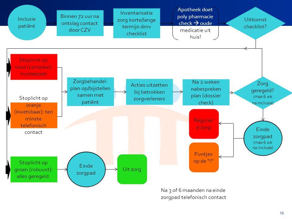 Inventarisatie zorg korte/lange termijn dmv checklist