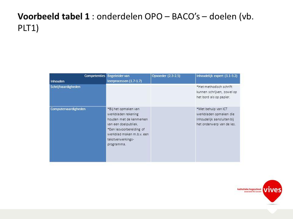 Voorbeeld tabel 1 : onderdelen OPO – BACO's – doelen (vb. PLT1)