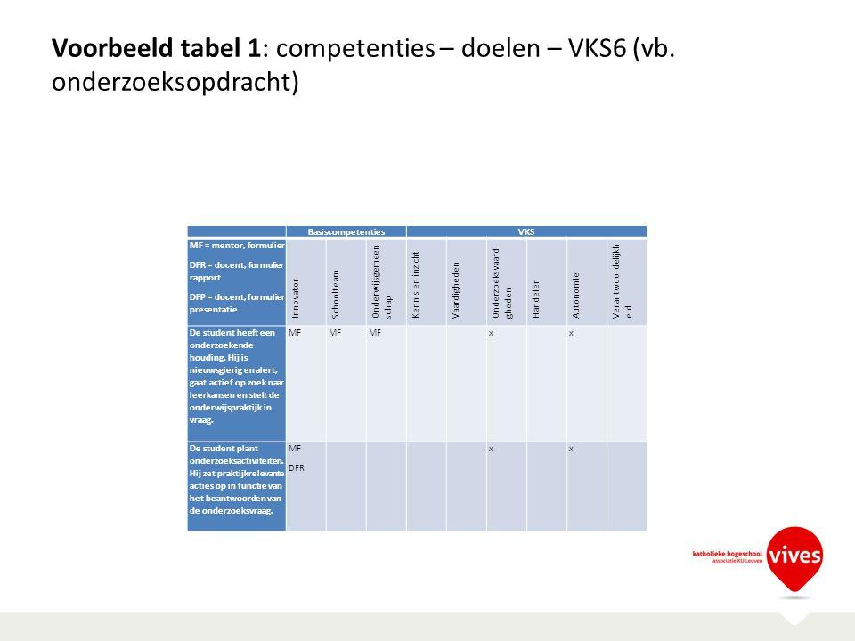 Voorbeeld tabel 1: competenties – doelen – VKS6 (vb