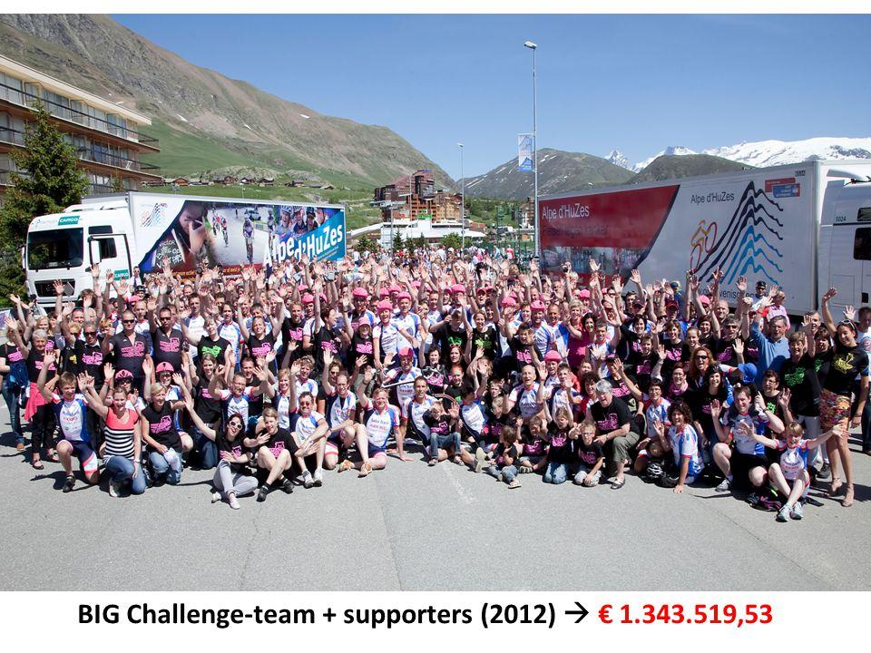 BIG Challenge-team + supporters (2012)  € 1.343.519,53