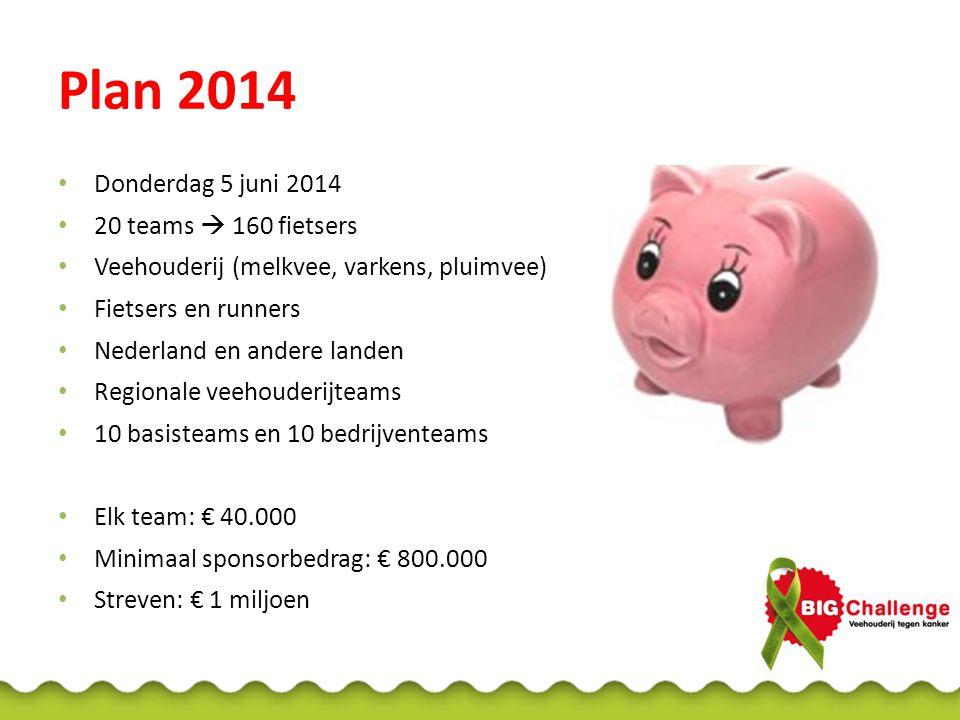 Plan 2014 Donderdag 5 juni 2014 20 teams  160 fietsers