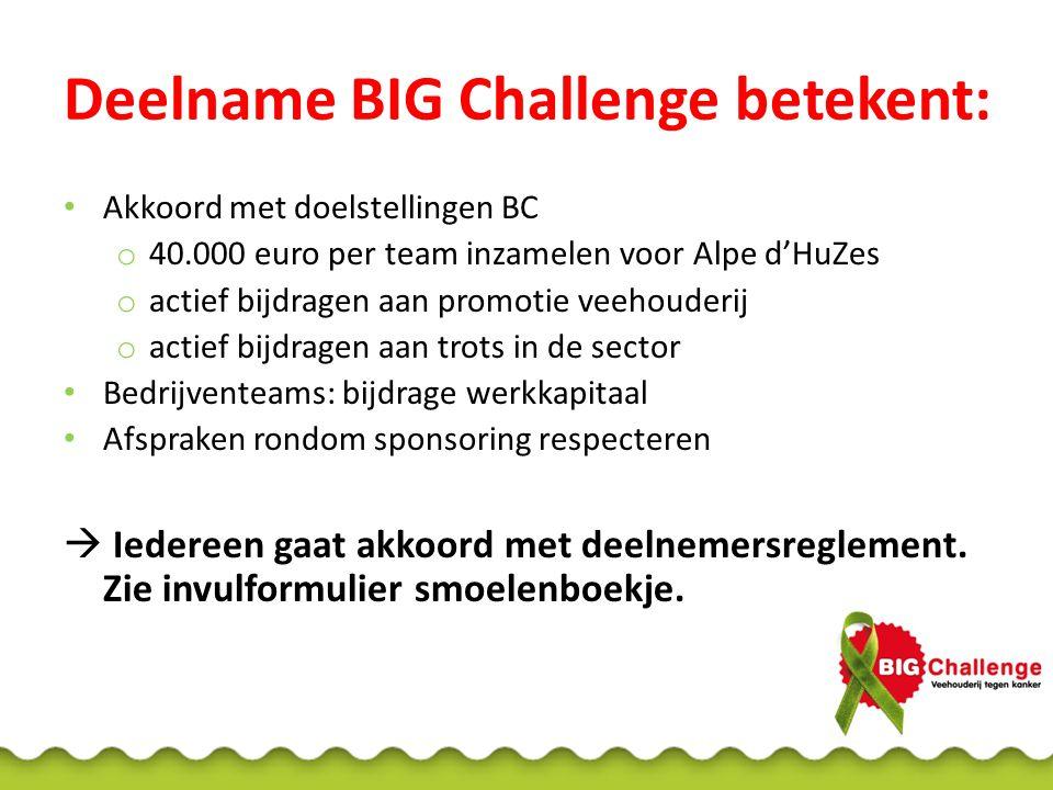 Deelname BIG Challenge betekent: