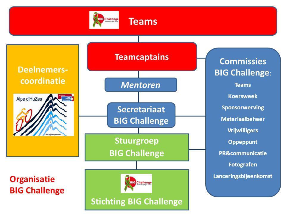 Lanceringsbijeenkomst Stuurgroep BIG Challenge Stichting BIG Challenge