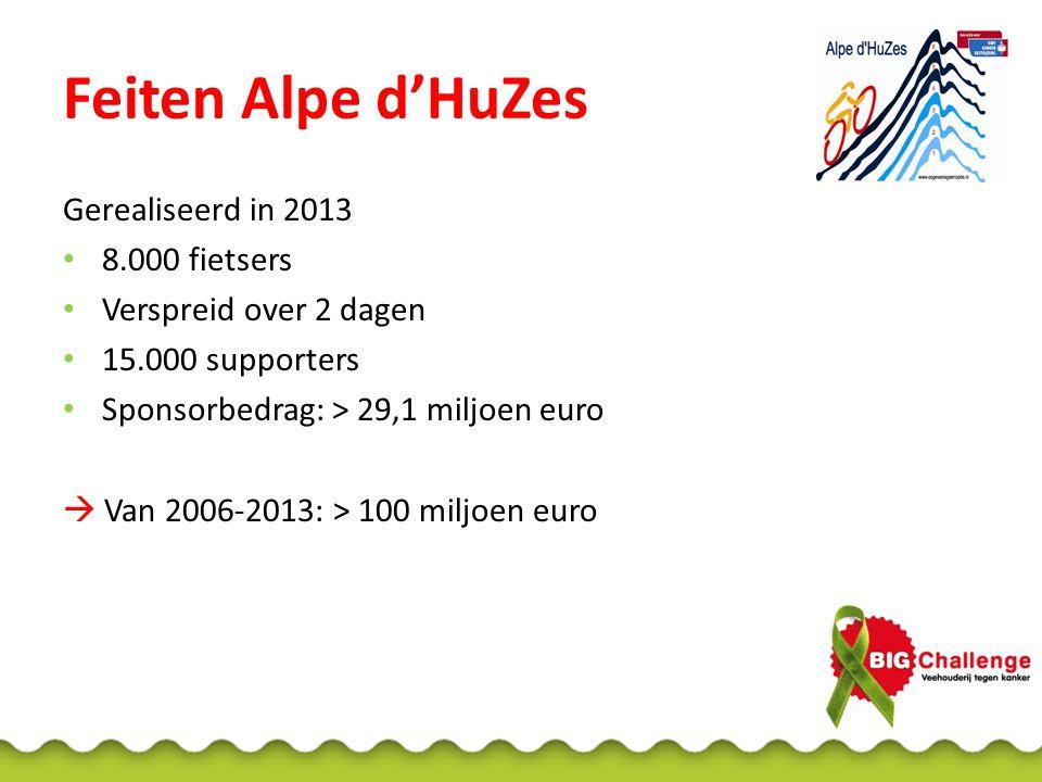 Feiten Alpe d'HuZes Gerealiseerd in 2013 8.000 fietsers