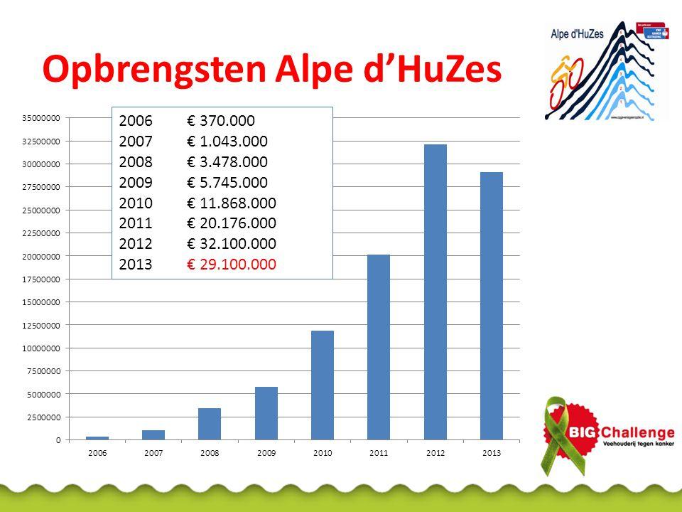 Opbrengsten Alpe d'HuZes