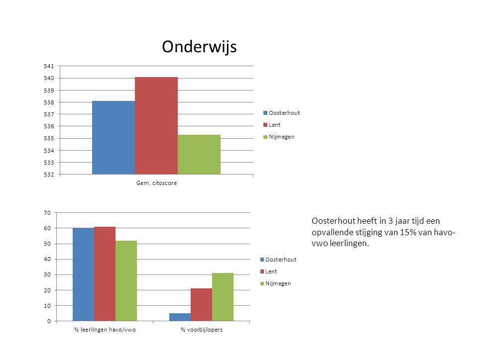 Onderwijs Oosterhout heeft in 3 jaar tijd een opvallende stijging van 15% van havo-vwo leerlingen.