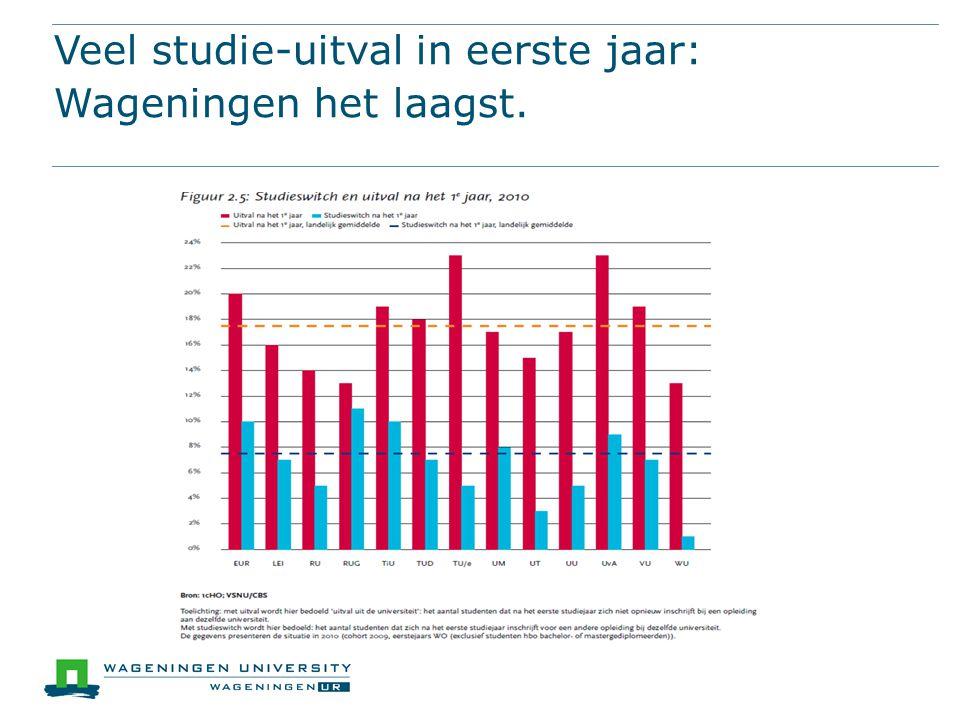 Veel studie-uitval in eerste jaar: Wageningen het laagst.