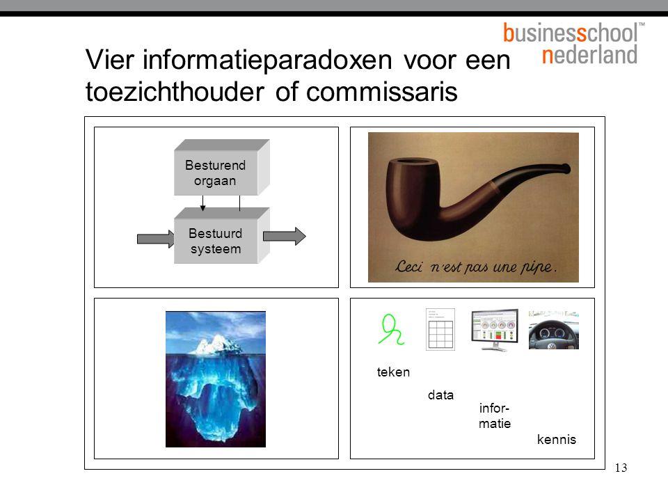 Vier informatieparadoxen voor een toezichthouder of commissaris