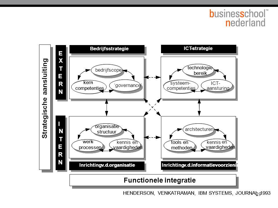 Functionele integratie Strategische ansluiting