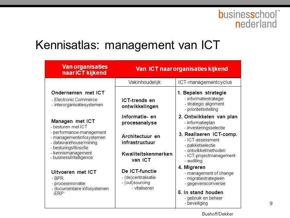 Kennisatlas: management van ICT