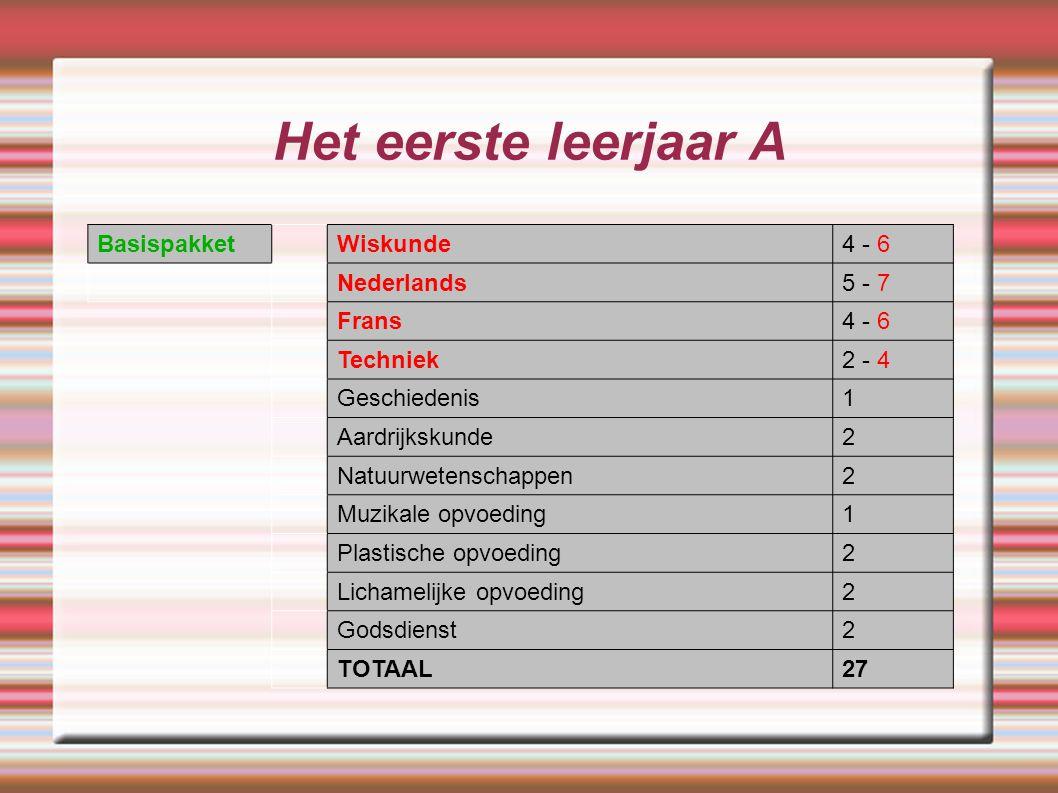 Het eerste leerjaar A Basispakket Wiskunde 4 - 6 Nederlands 5 - 7
