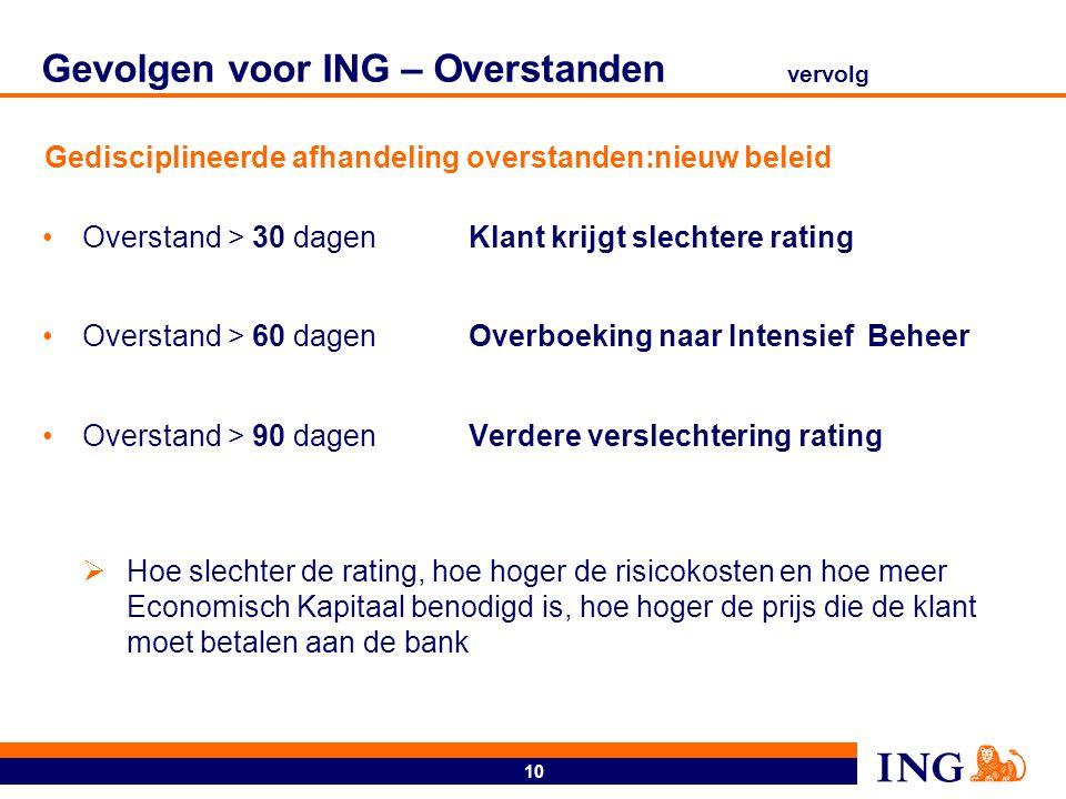 Gevolgen voor ING - rating model