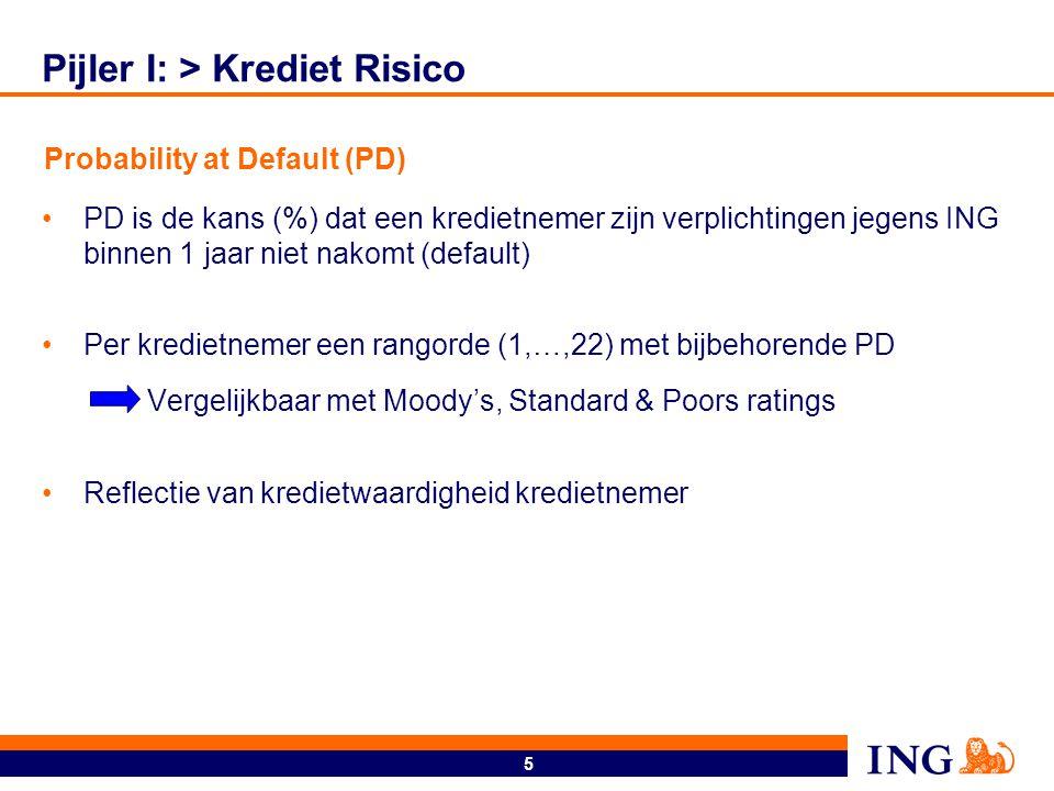 Pijler I: > Krediet Risico (vervolg)