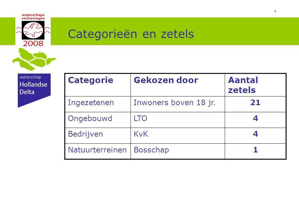 Categorieën en zetels Categorie Gekozen door Aantal zetels Ingezetenen