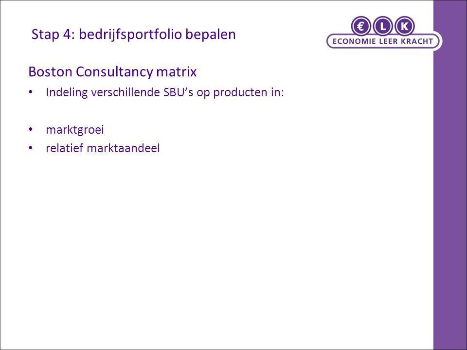 Stap 4: bedrijfsportfolio bepalen Boston Consultancy matrix