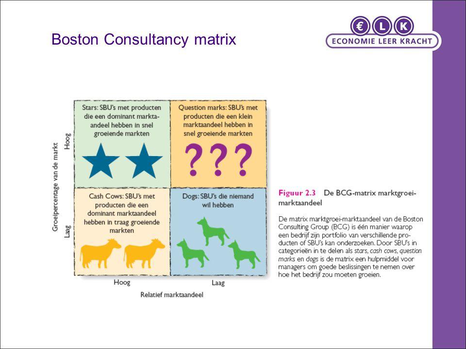 Boston Consultancy matrix