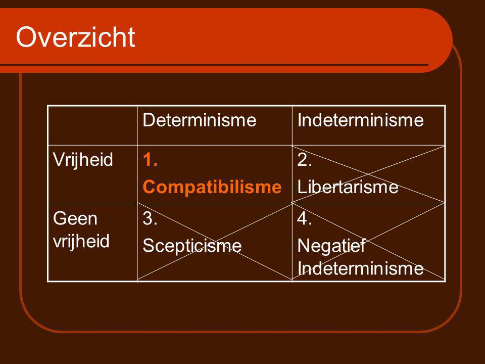 Overzicht Determinisme Indeterminisme Vrijheid 1. Compatibilisme 2.