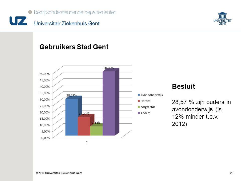 Gebruikers Stad Gent Besluit