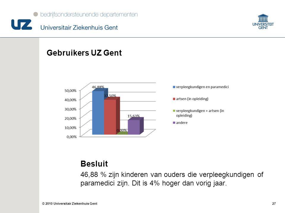 Gebruikers UZ Gent Besluit