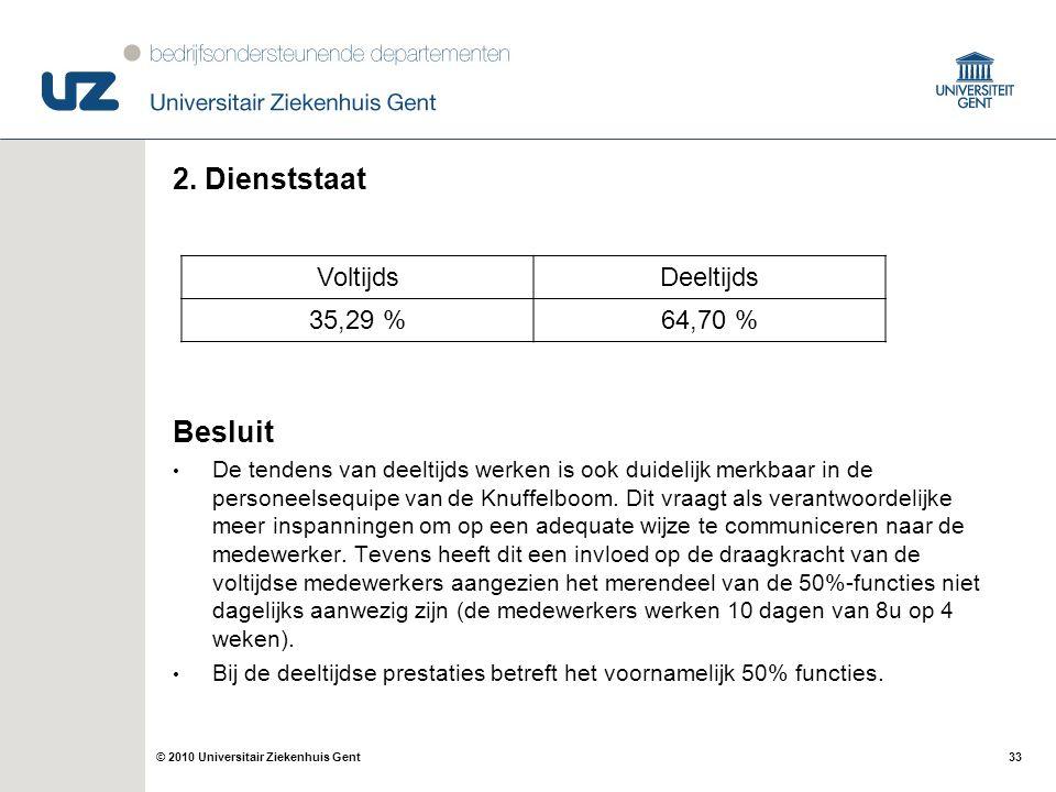 2. Dienststaat Besluit Voltijds Deeltijds 35,29 % 64,70 %