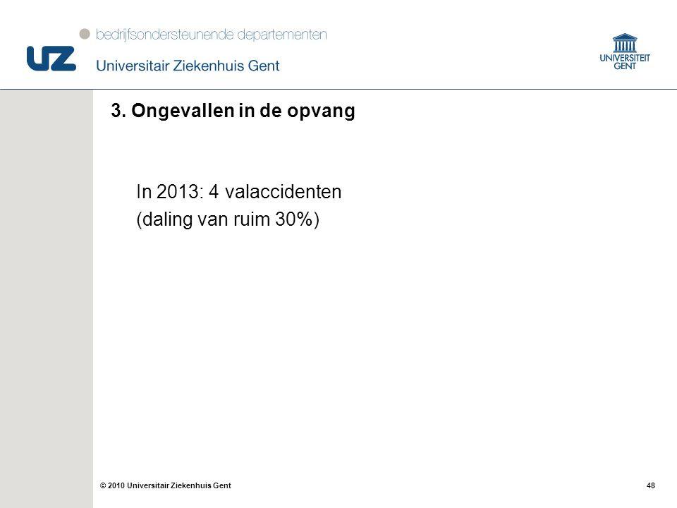3. Ongevallen in de opvang In 2013: 4 valaccidenten (daling van ruim 30%)