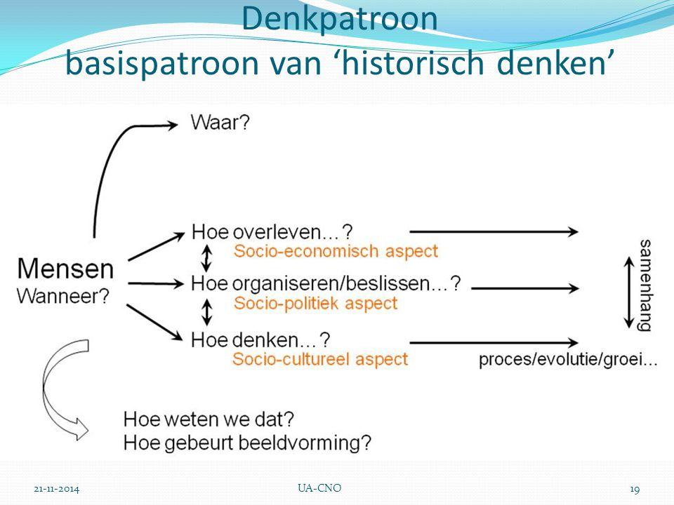Denkpatroon basispatroon van 'historisch denken'