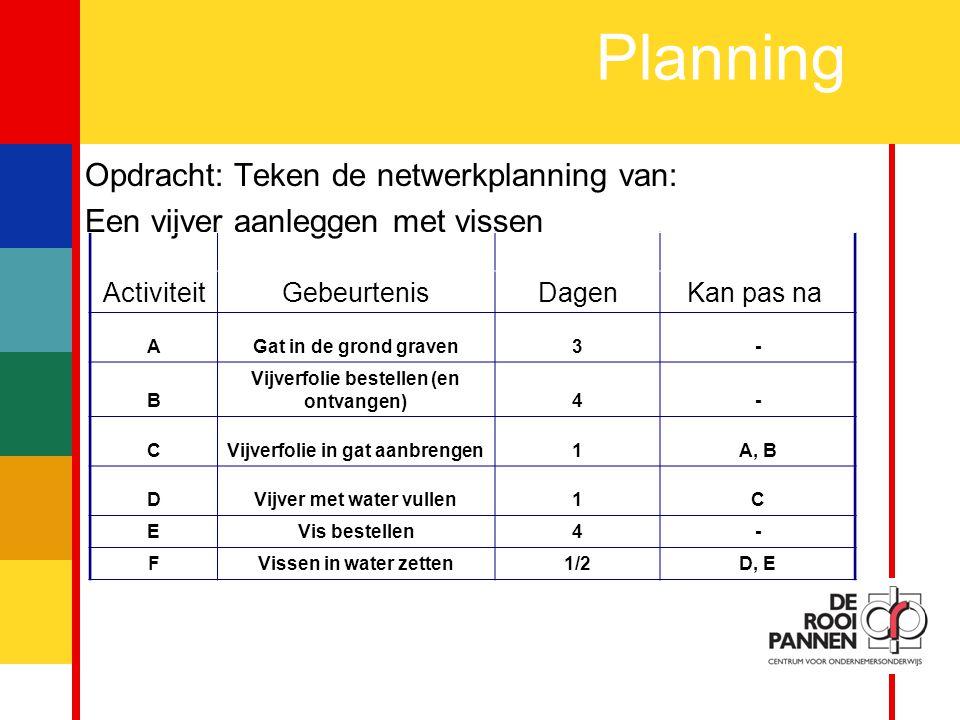 Planning Opdracht: Teken de netwerkplanning van: