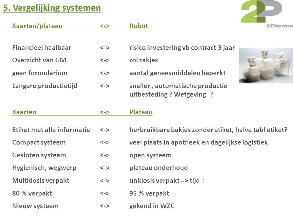 5. Vergelijking systemen