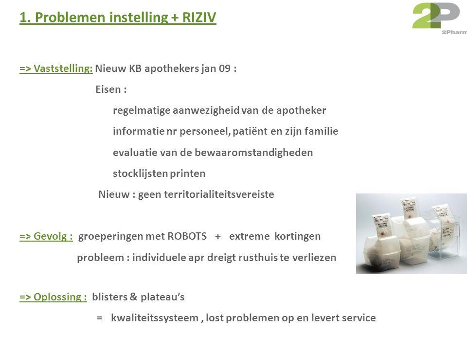 1. Problemen instelling + RIZIV