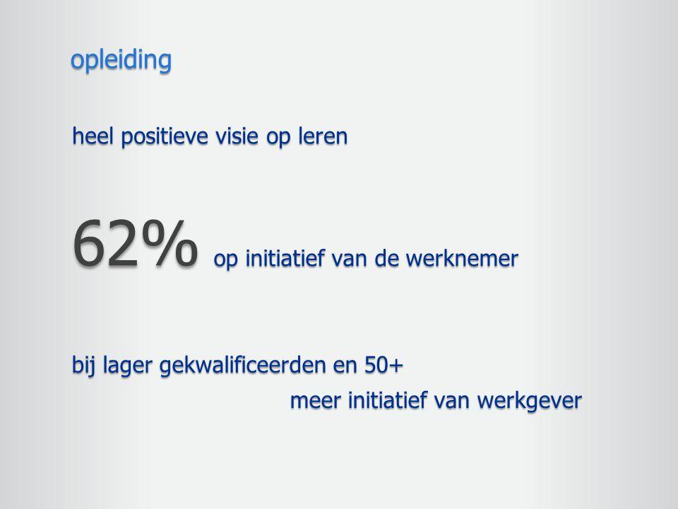 62% opleiding heel positieve visie op leren