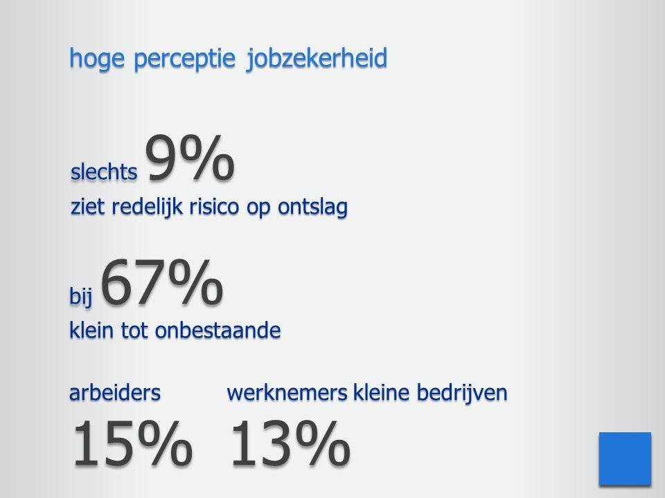 15% 13% hoge perceptie jobzekerheid