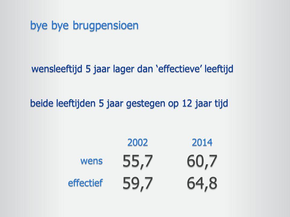 bye bye brugpensioen wensleeftijd 5 jaar lager dan 'effectieve' leeftijd. beide leeftijden 5 jaar gestegen op 12 jaar tijd.