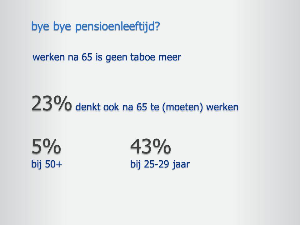 23% denkt ook na 65 te (moeten) werken