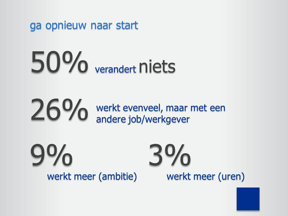 50% 26% 9% 3% ga opnieuw naar start verandert niets