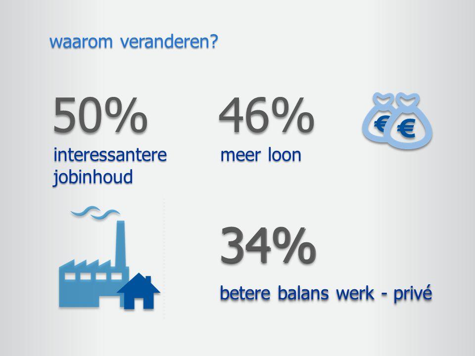 50% 46% 34% waarom veranderen interessantere jobinhoud meer loon