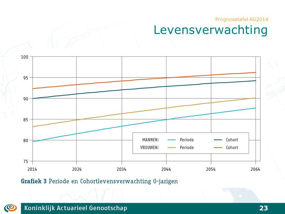 Prognosetafel AG2014 Levensverwachting