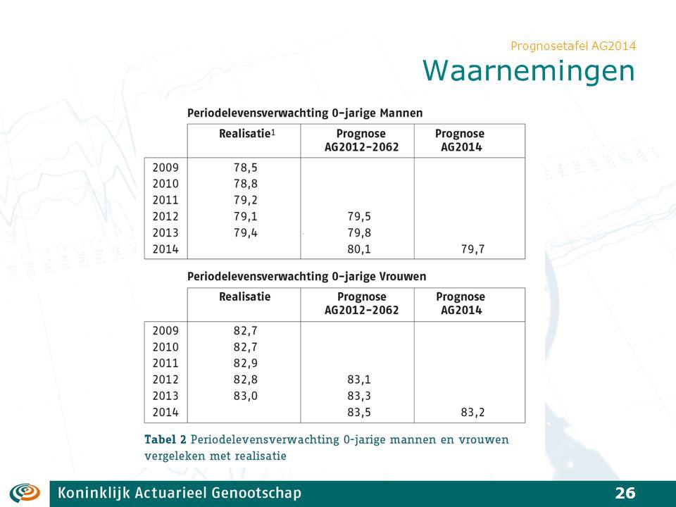 Prognosetafel AG2014 Waarnemingen