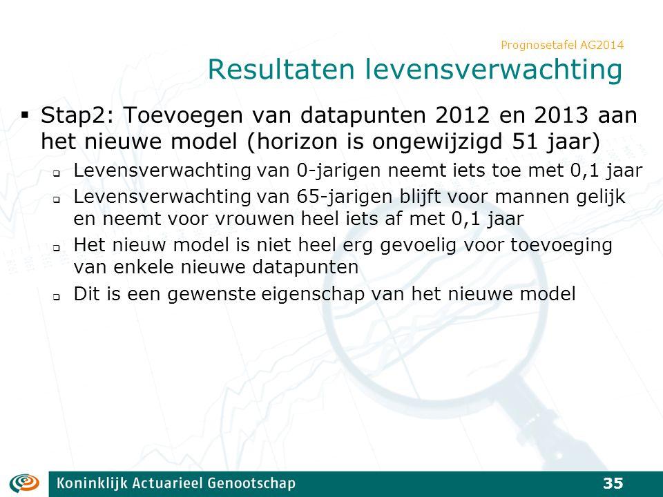 Prognosetafel AG2014 Resultaten levensverwachting