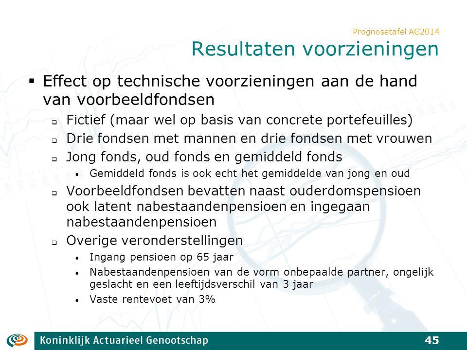 Prognosetafel AG2014 Resultaten voorzieningen