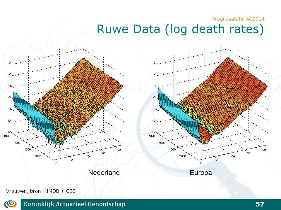 Prognosetafel AG2014 Ruwe Data (log death rates)