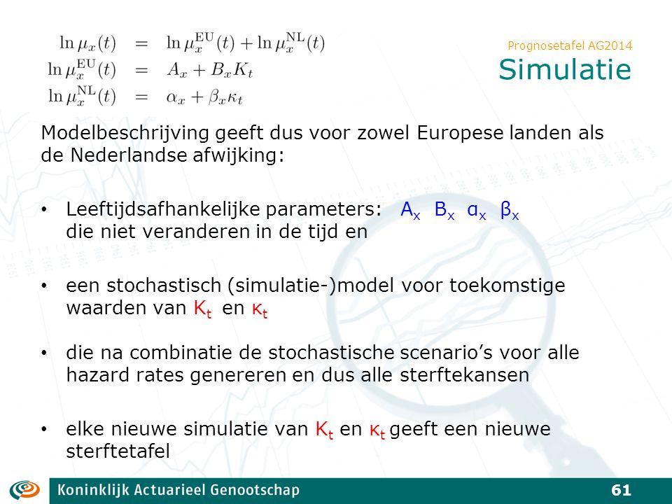 Prognosetafel AG2014 Simulatie