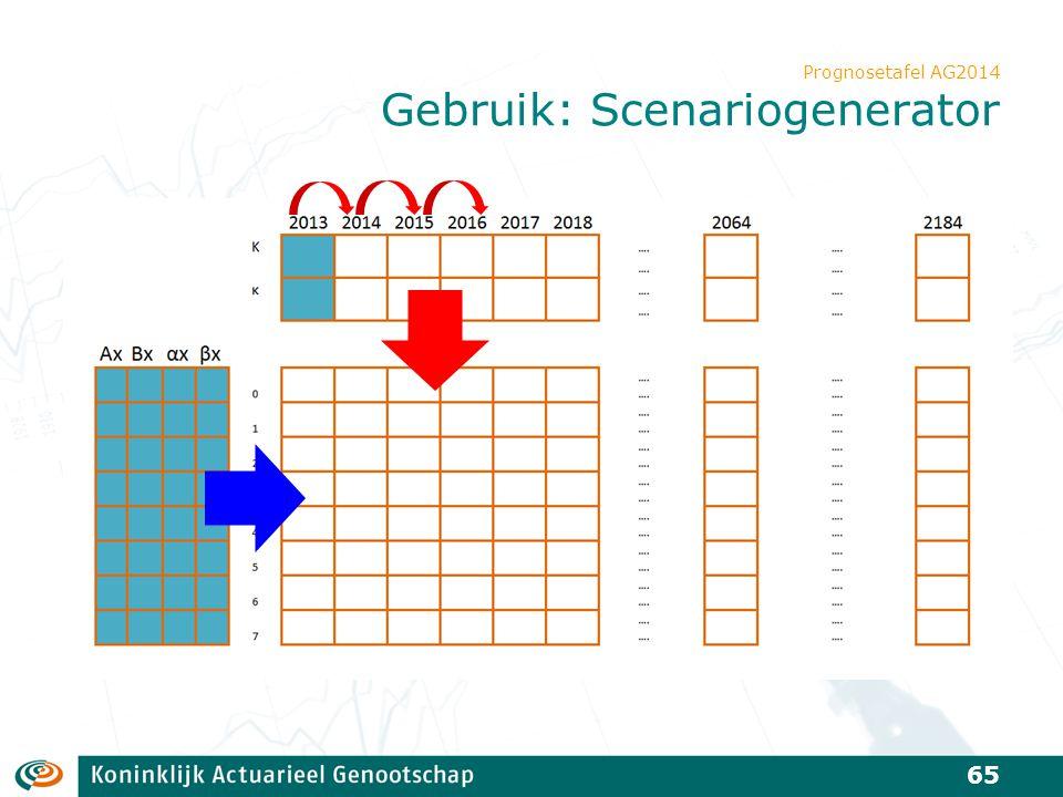 Prognosetafel AG2014 Gebruik: Scenariogenerator